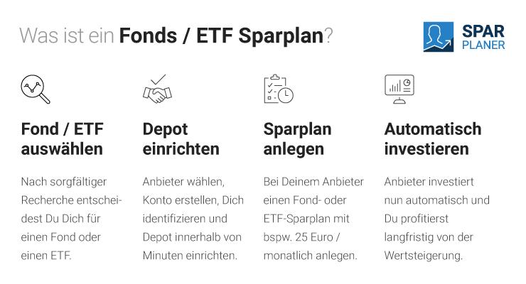 Was ist ein Fonds / ETF Sparplan?